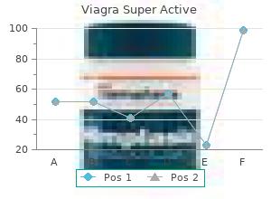order 100 mg viagra super active free shipping