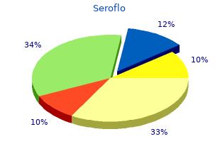 buy seroflo us