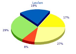 proven levlen 0.15mg