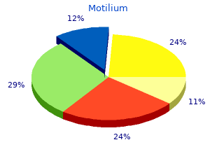 purchase motilium 10mg with visa