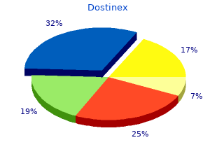 buy dostinex 0.25 mg low cost