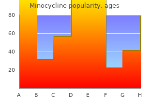 discount minocycline 50mg visa