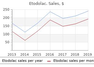 order etodolac overnight