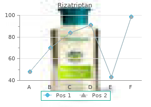 best 10mg rizatriptan